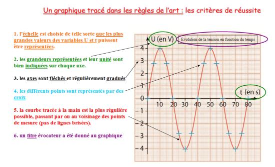 comment dessiner un graphique